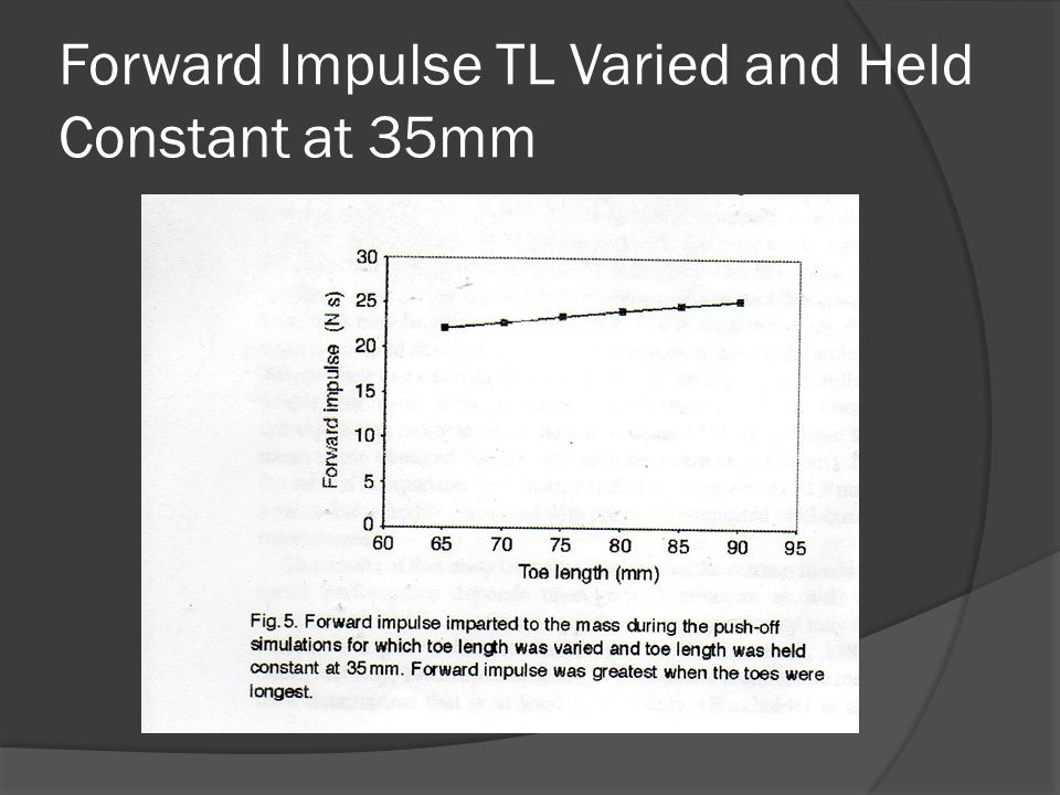 Forward Impulse TL Varied and Held Constant at 35mm