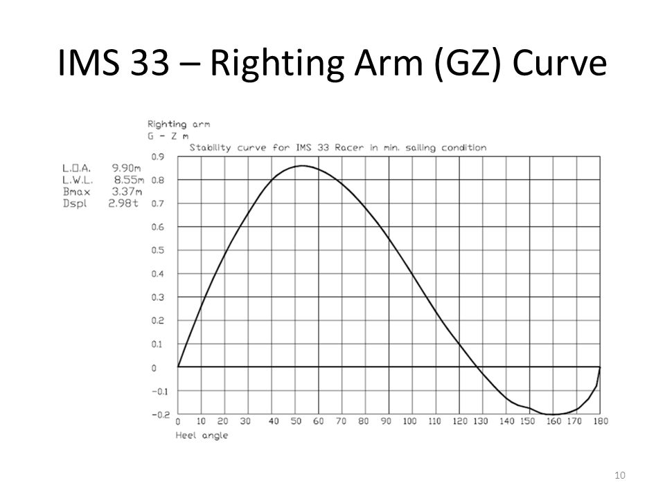 IMS 33 – Righting Arm (GZ) Curve 10