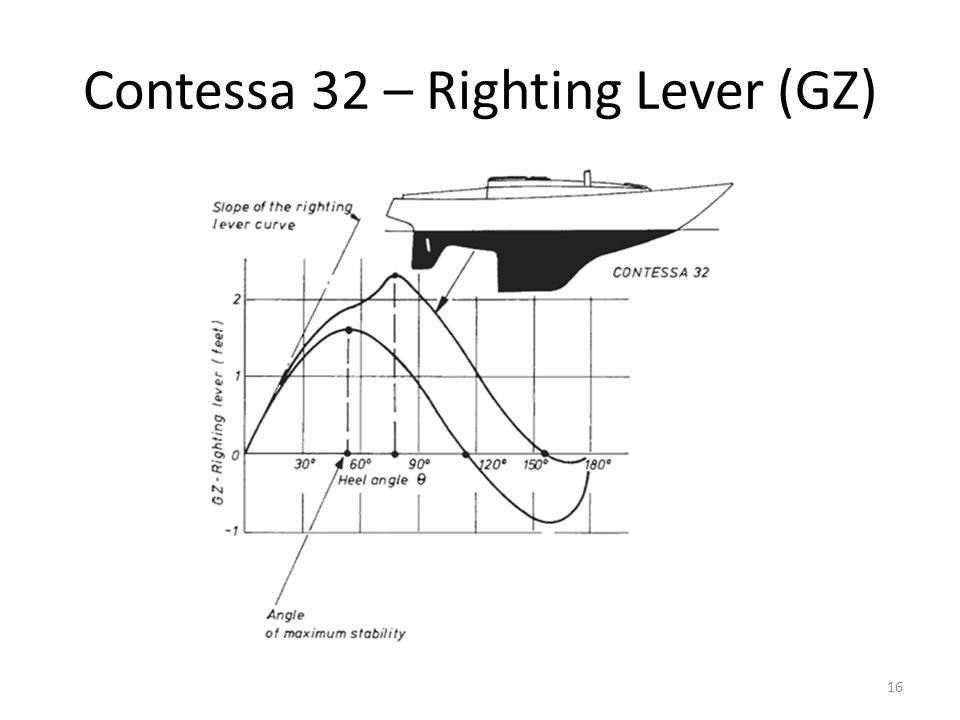 Contessa 32 – Righting Lever (GZ) 16