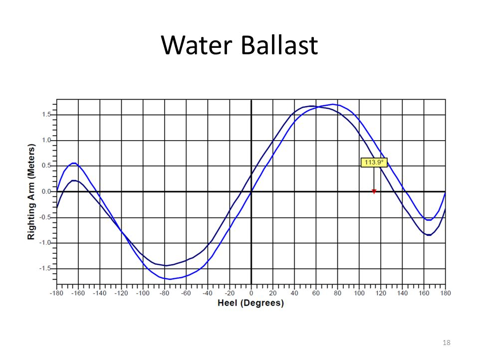 Water Ballast 18