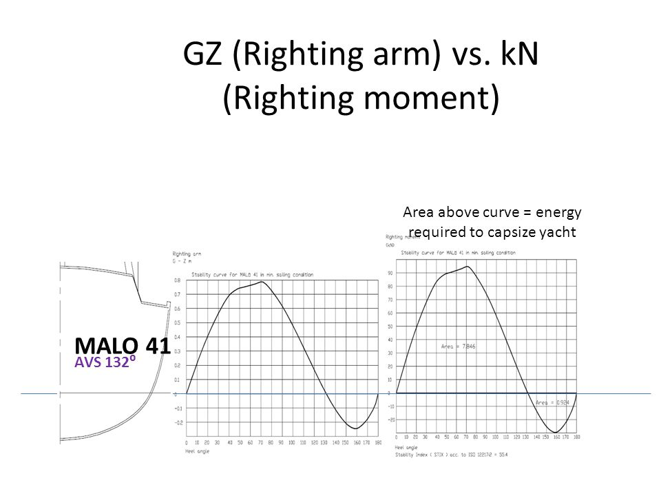 MALO 41 AVS 132⁰ Area above curve = energy required to capsize yacht GZ (Righting arm) vs. kN (Righting moment)