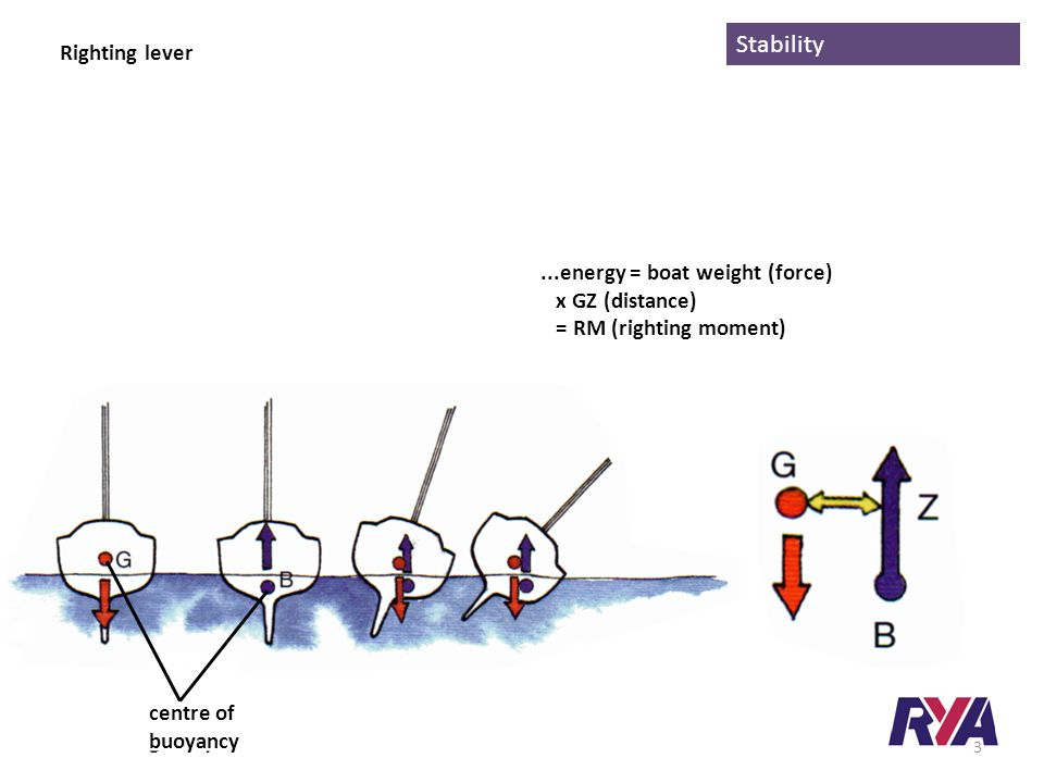 Stability Righting lever Boats return to the upright because of an interaction between their weight and buoyancy centre of gravity centre of buoyancy