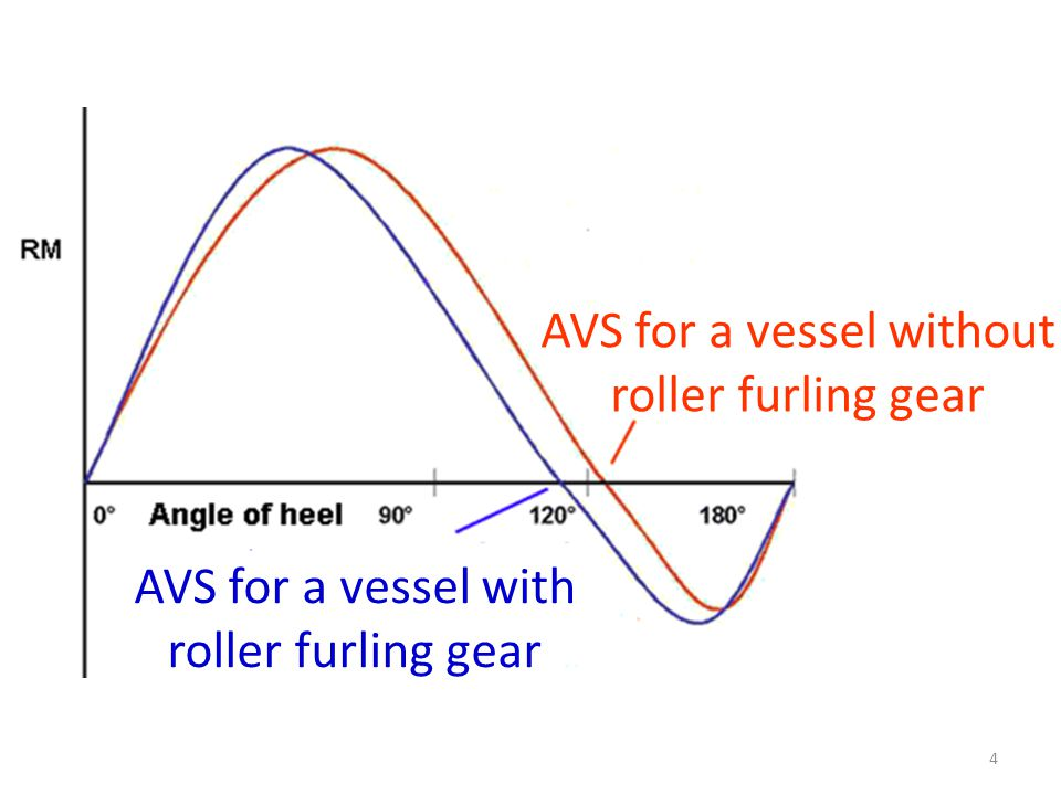 AVS for a vessel without roller furling gear AVS for a vessel with roller furling gear 4