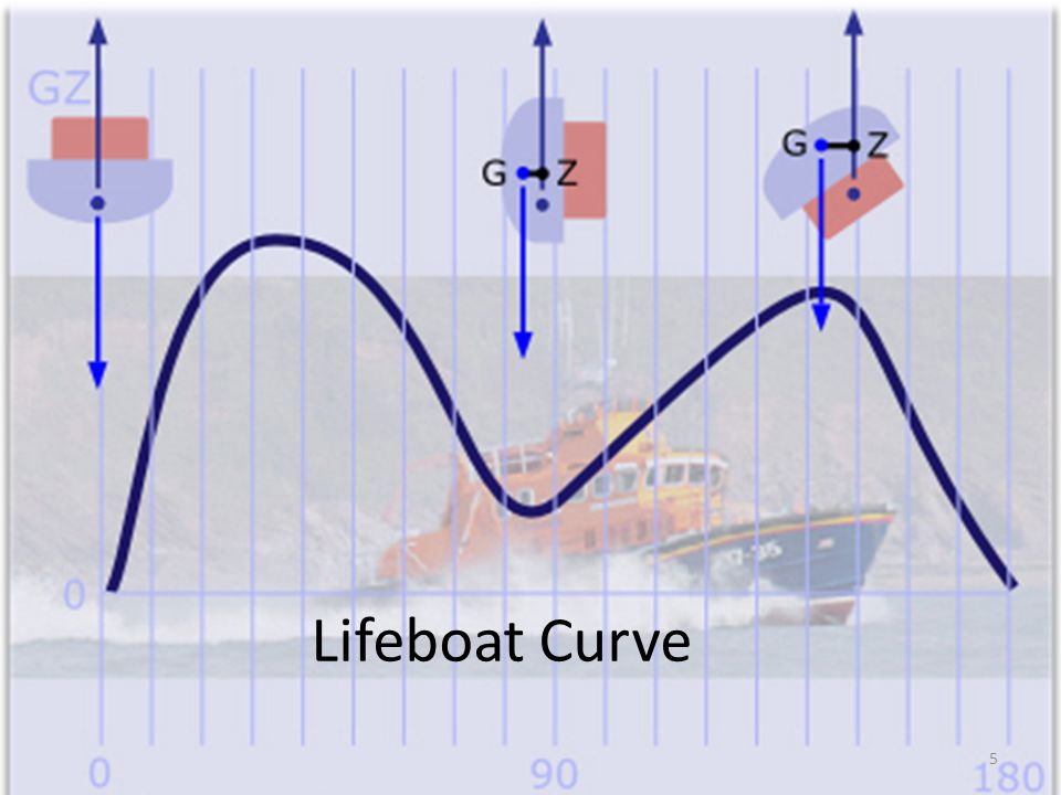 Lifeboat Curve 5