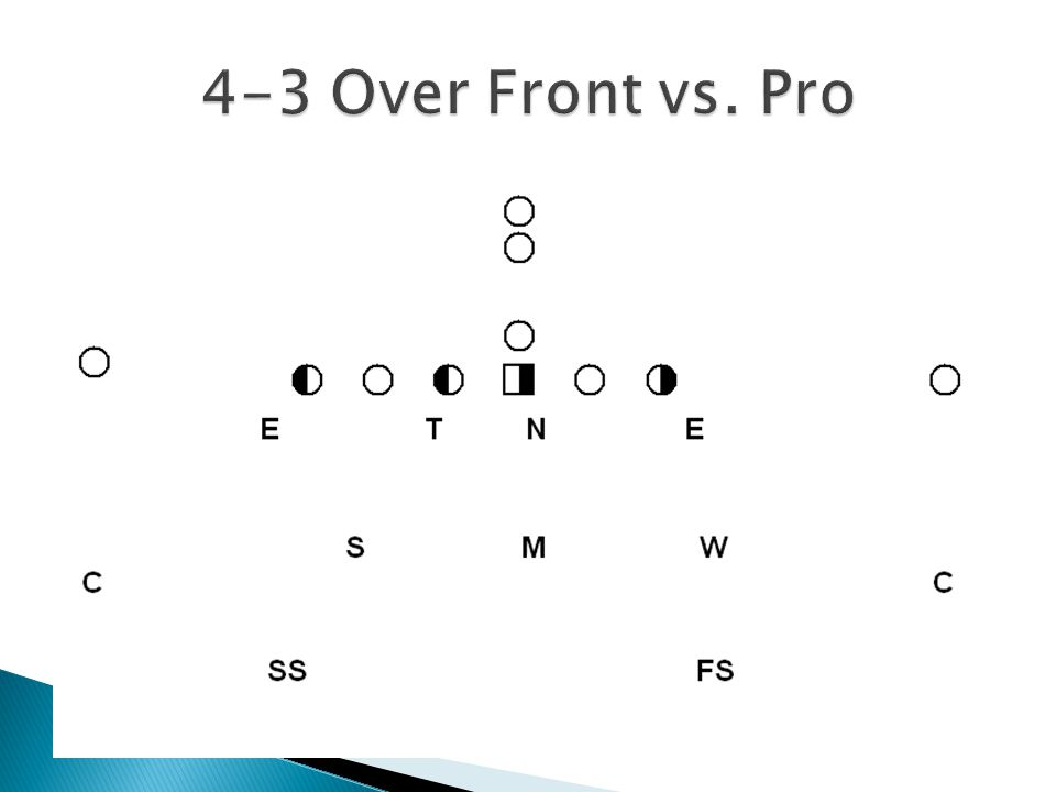  Defensive line must communicate calls when they are dropping to pass coverage  Enchilada: End Dropper, usually the DE opposite the SMOKE and CRASH Calls.