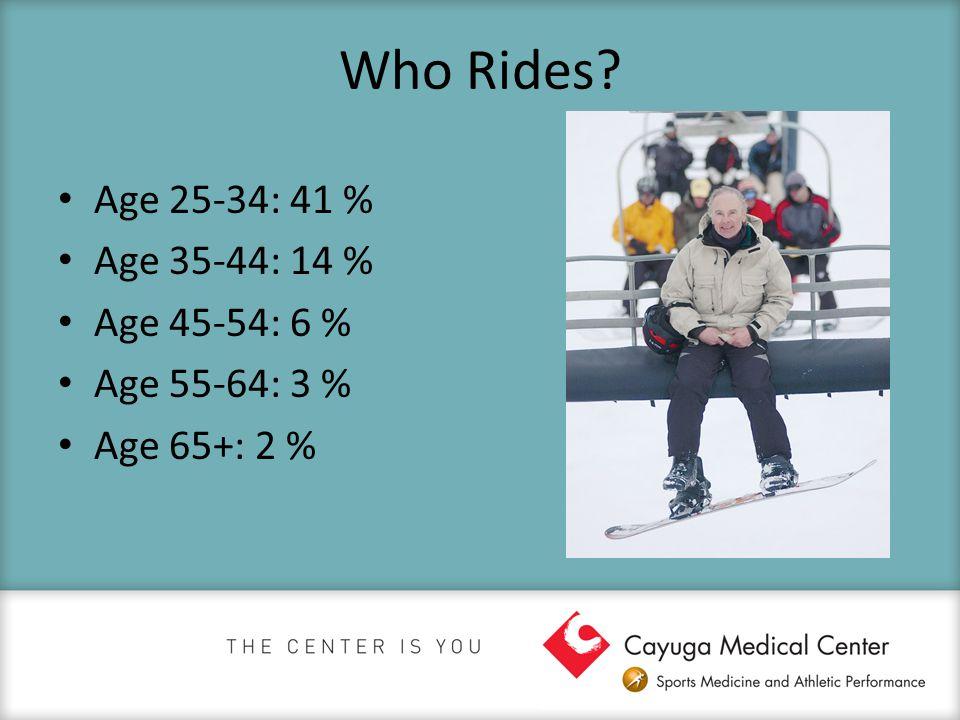 Who Rides Age 25-34: 41 % Age 35-44: 14 % Age 45-54: 6 % Age 55-64: 3 % Age 65+: 2 %
