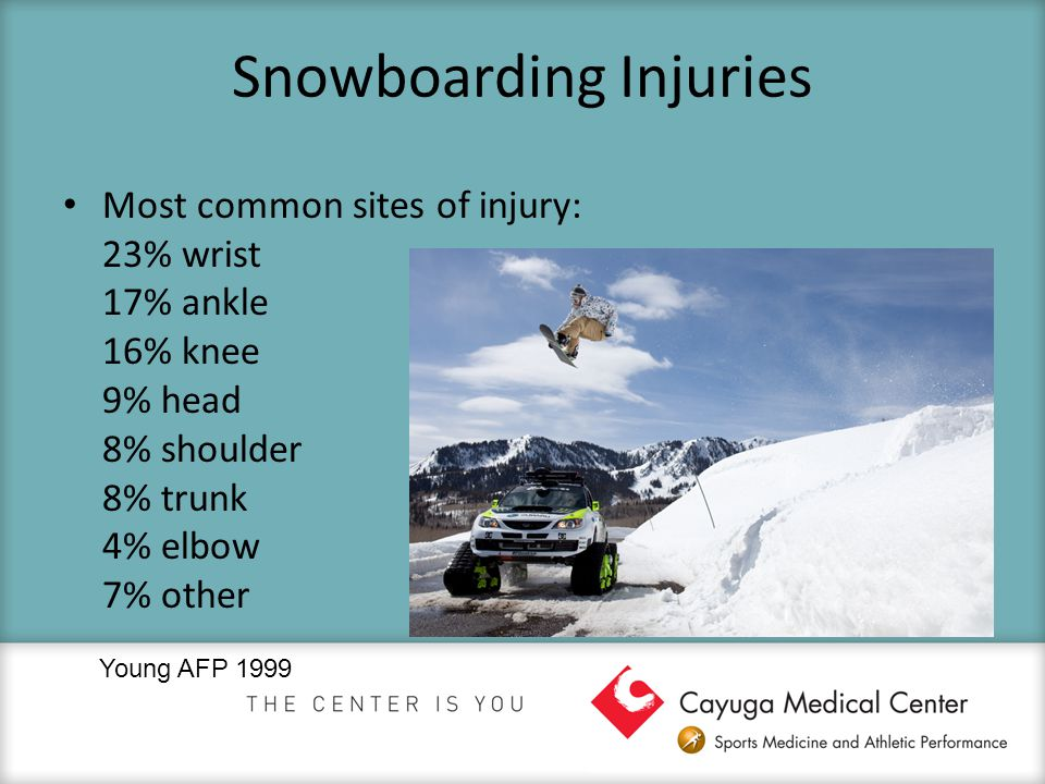 Snowboarding Injuries Most common sites of injury: 23% wrist 17% ankle 16% knee 9% head 8% shoulder 8% trunk 4% elbow 7% other Young AFP 1999