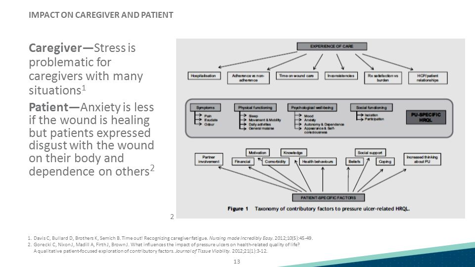 13 IMPACT ON CAREGIVER AND PATIENT Caregiver—Stress is problematic for caregivers with many situations 1 Patient—Anxiety is less if the wound is heali