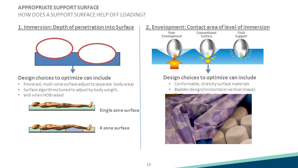 19 APPROPRIATE SUPPORT SURFACE HOW DOES A SUPPORT SURFACE HELP OFF LOADING? Design choices to optimize can include Powered, multi-zone surface adjust