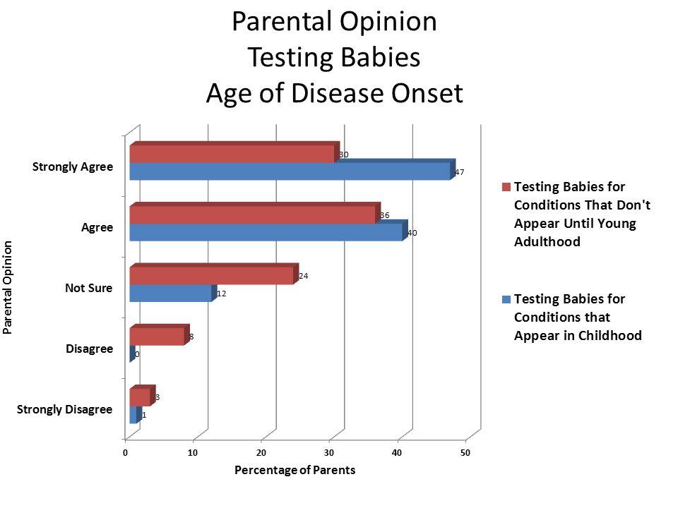 Parental Opinion Testing Babies Age of Disease Onset