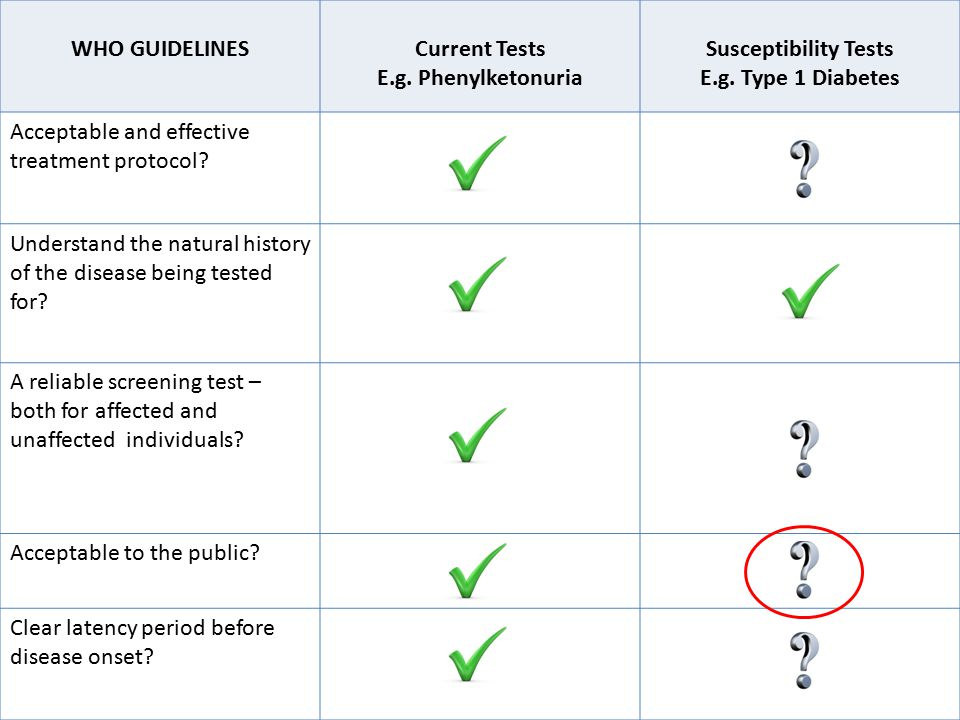 WHO GUIDELINESCurrent Tests E.g. Phenylketonuria Susceptibility Tests E.g.