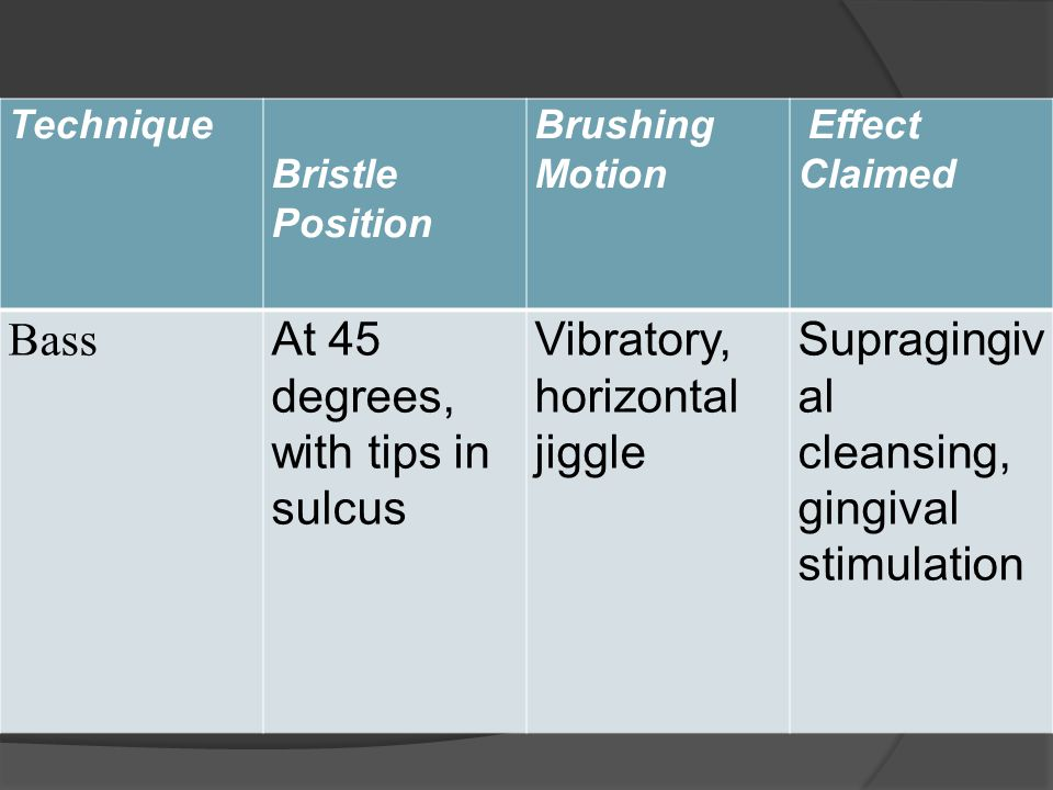 Technique Bristle Position Brushing Motion Effect Claimed Bass At 45 degrees, with tips in sulcus Vibratory, horizontal jiggle Supragingiv al cleansing, gingival stimulation