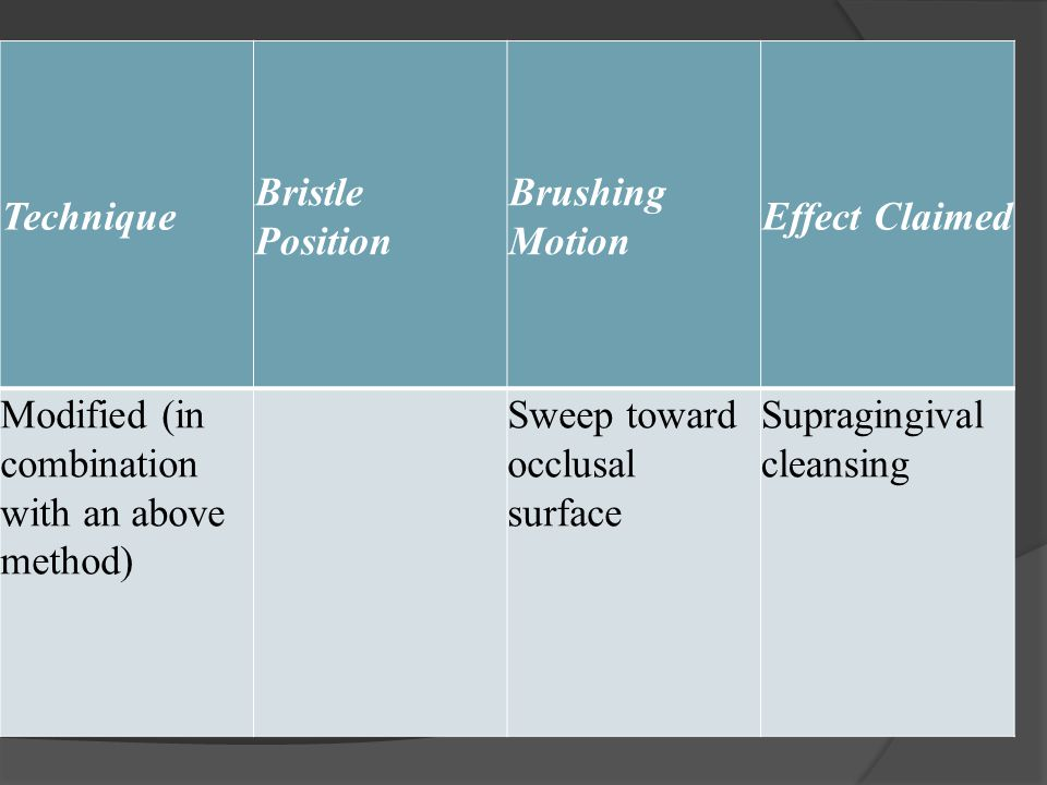 Technique Bristle Position Brushing Motion Effect Claimed Modified (in combination with an above method) Sweep toward occlusal surface Supragingival cleansing