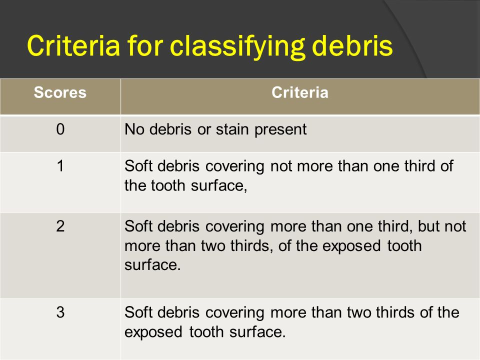 Criteria for classifying debris ScoresCriteria 0No debris or stain present 1Soft debris covering not more than one third of the tooth surface, 2Soft debris covering more than one third, but not more than two thirds, of the exposed tooth surface.