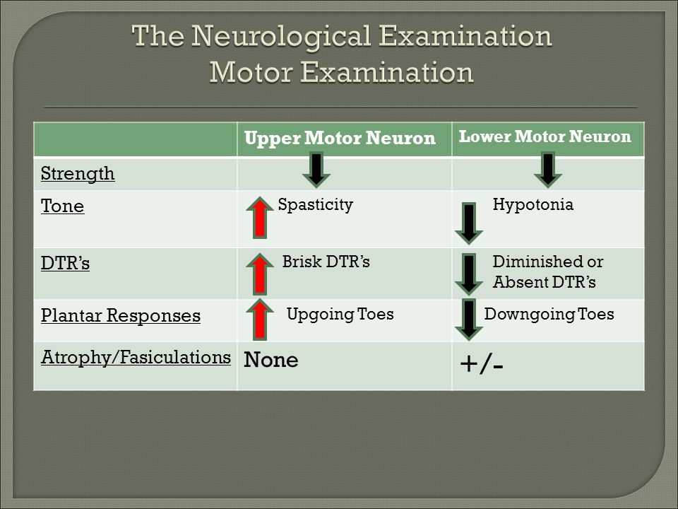 Upper Motor Neuron Lower Motor Neuron Strength Tone Spasticity Hypotonia DTR's Brisk DTR's Diminished or Absent DTR's Plantar Responses Upgoing Toes D