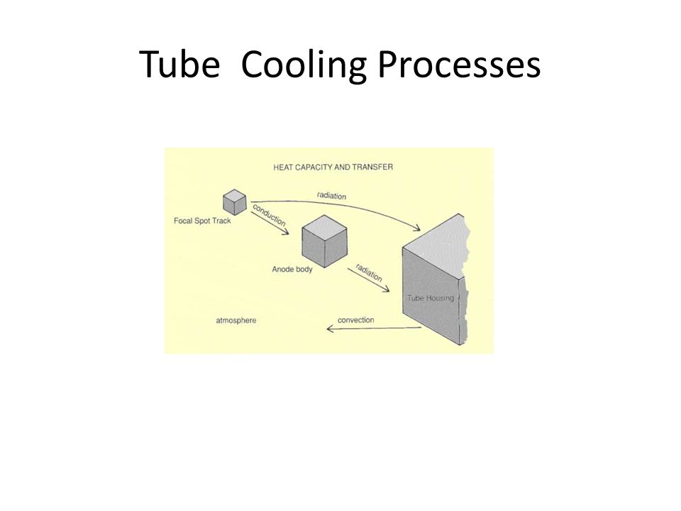 Tube Cooling Processes