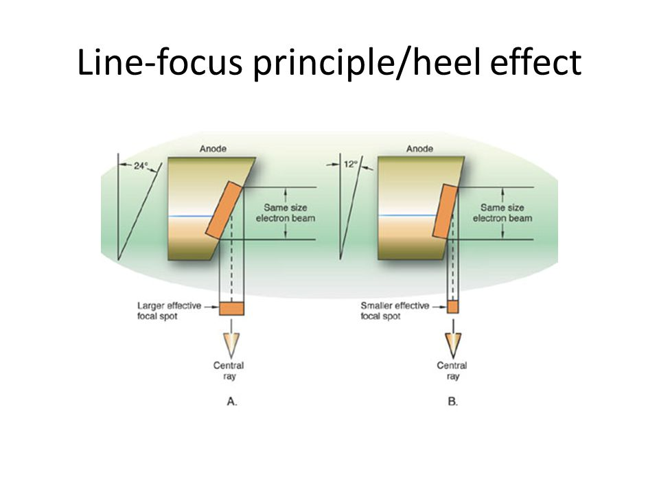 Line-focus principle/heel effect