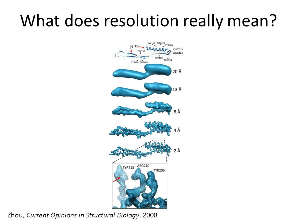 What does resolution really mean Zhou, Current Opinions in Structural Biology, 2008