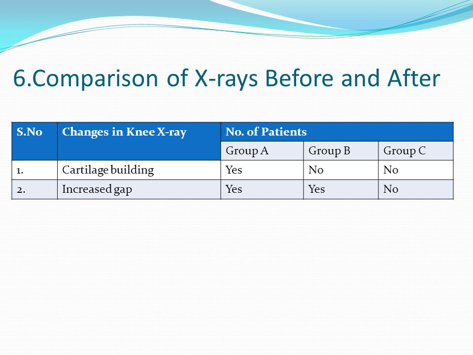 S.NoChanges in Knee X-rayNo. of Patients Group AGroup BGroup C 1.Cartilage buildingYesNo 2.Increased gapYes No 6.Comparison of X-rays Before and After