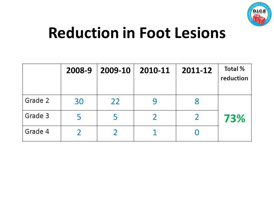Reduction in Foot Lesions 2008-92009-102010-112011-12 Total % reduction Grade 2 302298 73% Grade 3 5522 Grade 4 2210