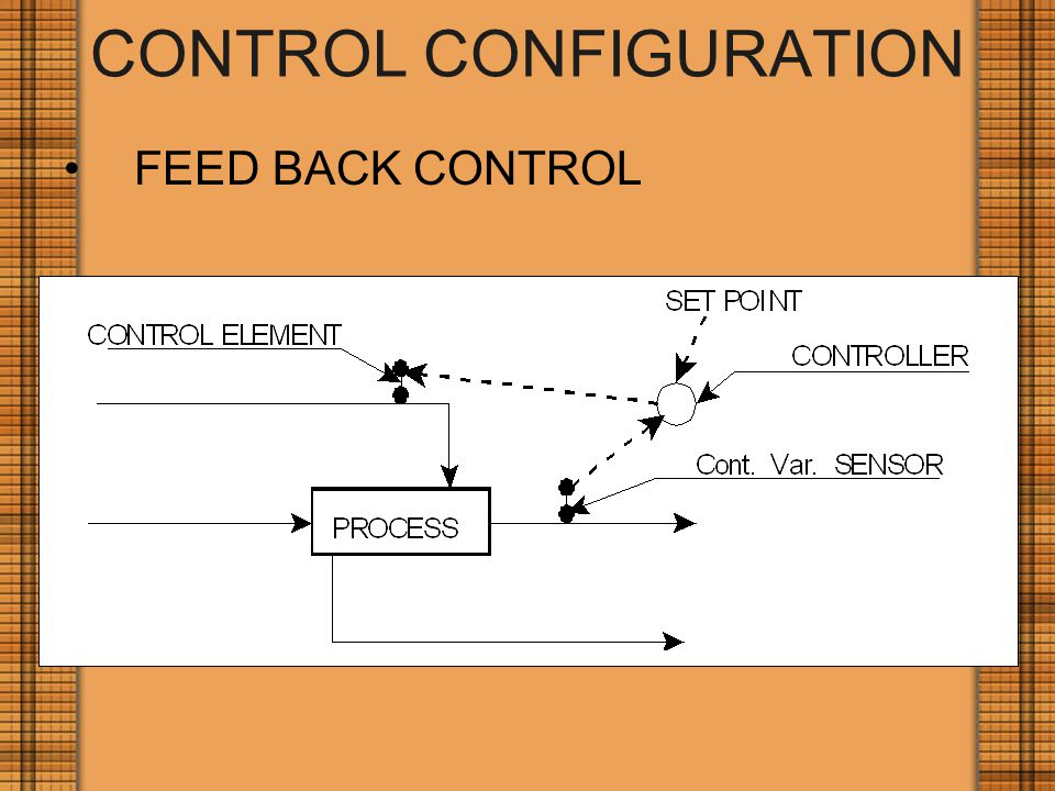 CONTROL CONFIGURATION FEED BACK CONTROL
