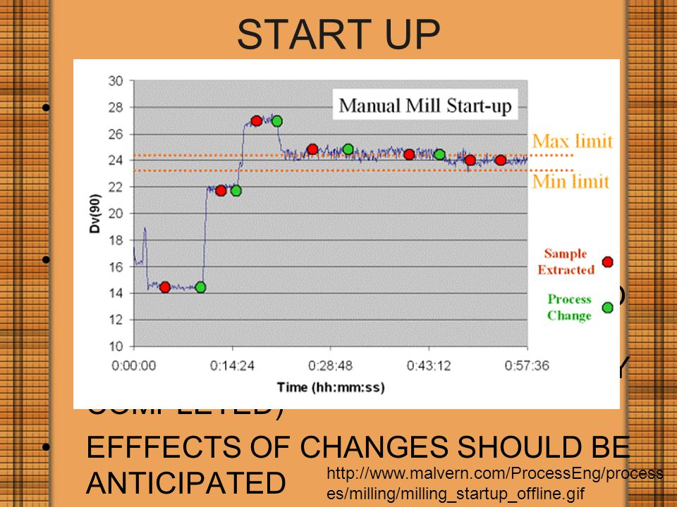 START UP SYSTEM SHOULD BE ABLE TO SAFELY REACH PRODUCTION AND QUALITY LEVELS THROUGH A STANDARD SEQUENCE OF EVENTS CONTROL SYSTEM SHOULD INCLUDE ASSESSMENT (CHECKS TO CONFIRM STEPS IN THE START UP SEQUENCE HAVE BEEN CORRECTLY COMPLETED) EFFFECTS OF CHANGES SHOULD BE ANTICIPATED http://www.malvern.com/ProcessEng/process es/milling/milling_startup_offline.gif