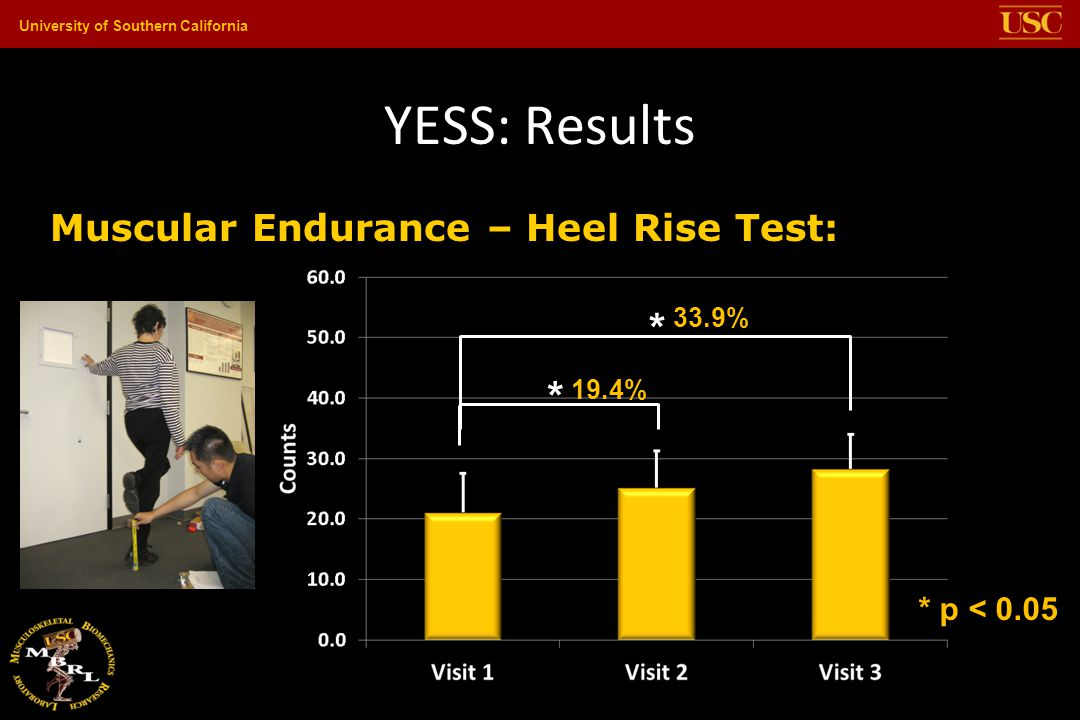 University of Southern California Muscular Endurance – Heel Rise Test: YESS: Results * p < 0.05 33.9% * * 19.4%