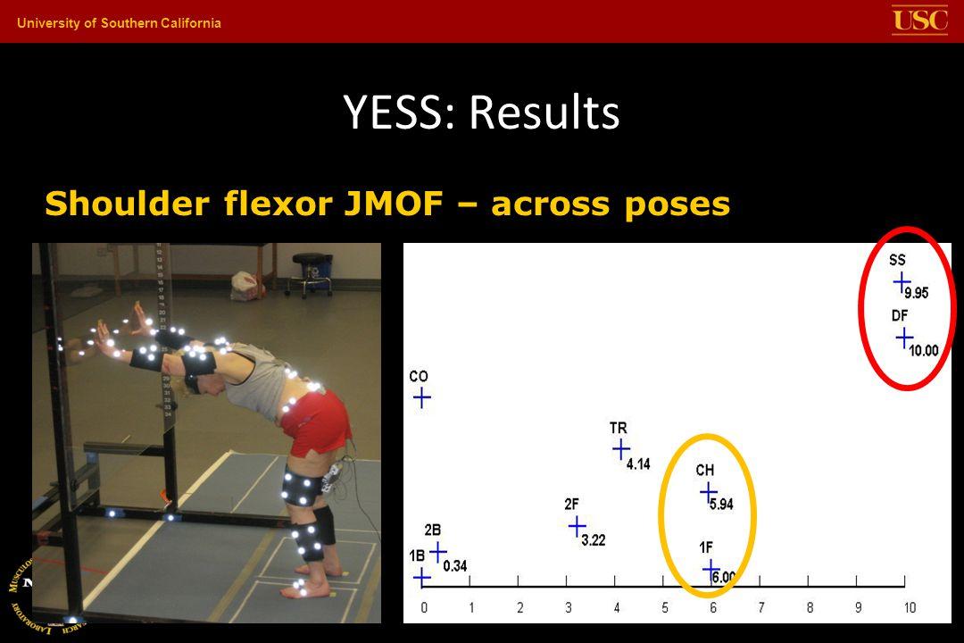 University of Southern California YESS: Results Shoulder flexor JMOF – across poses