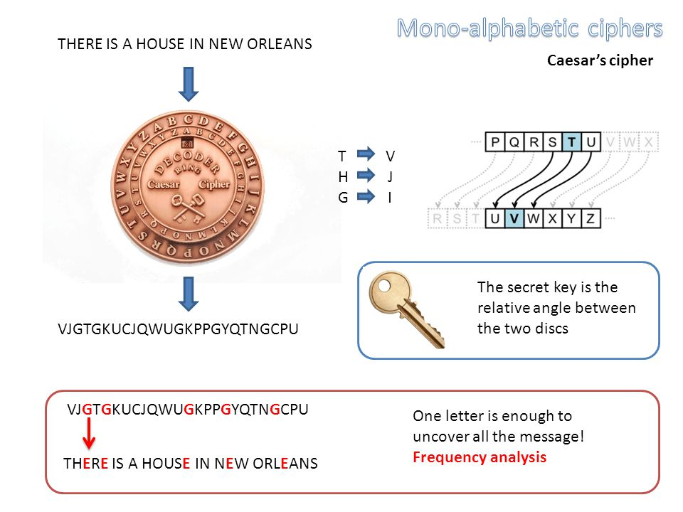 THERE IS A HOUSE IN NEW ORLEANS VJGTGKUCJQWUGKPPGYQTNGCPU Caesar's cipher The secret key is the relative angle between the two discs T V H J G I VJGTGKUCJQWUGKPPGYQTNGCPU THERE IS A HOUSE IN NEW ORLEANS One letter is enough to uncover all the message.