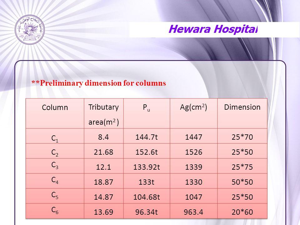 **Preliminary dimension for columns