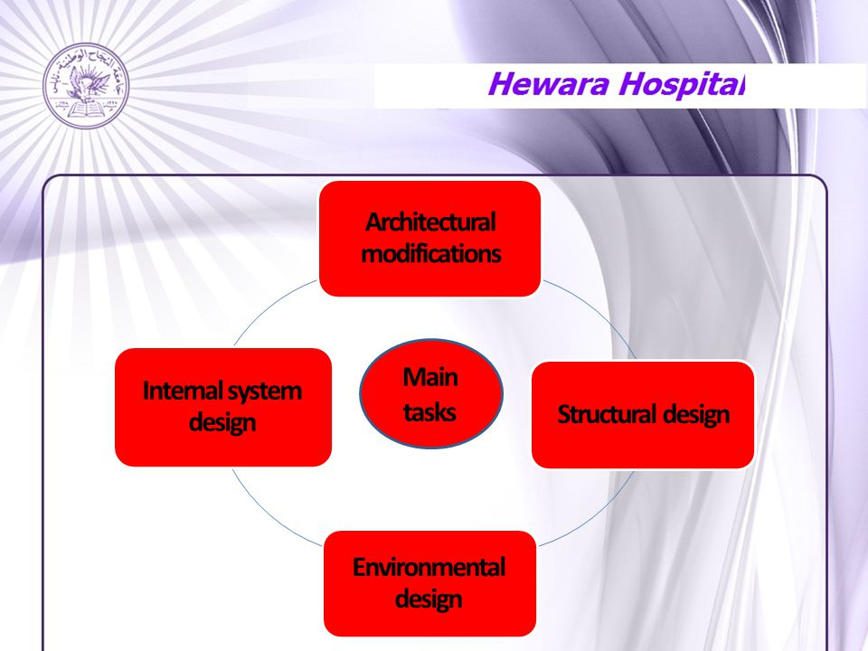 Architectural modifications Structural design Environmental design Internal system design Main tasks