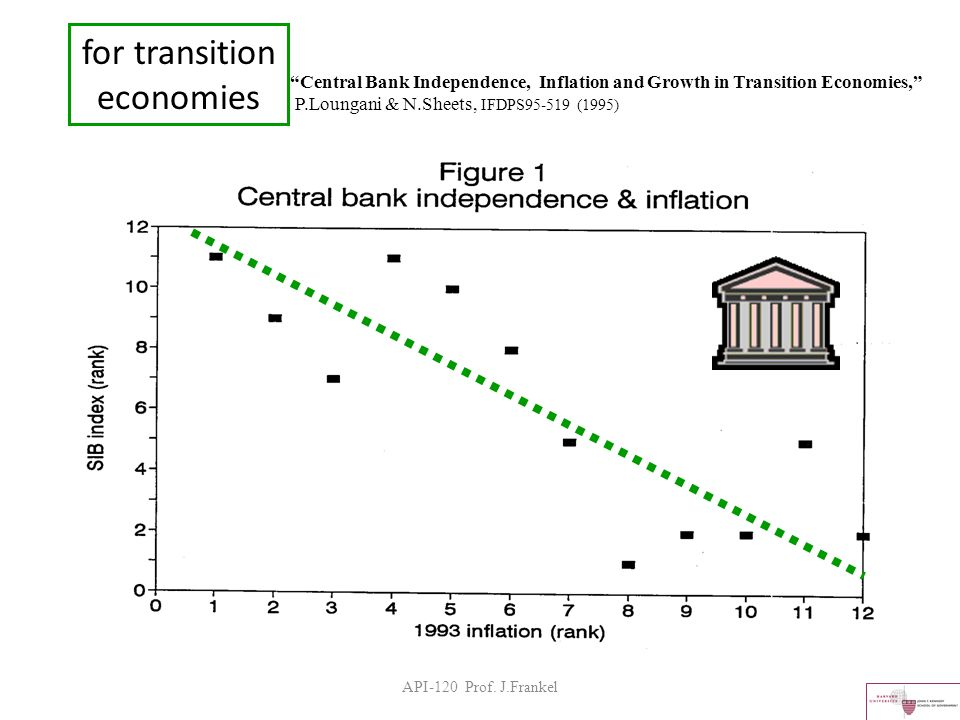 Central Bank Independence, Inflation and Growth in Transition Economies, P.Loungani & N.Sheets, IFDPS95-519 (1995) for transition economies