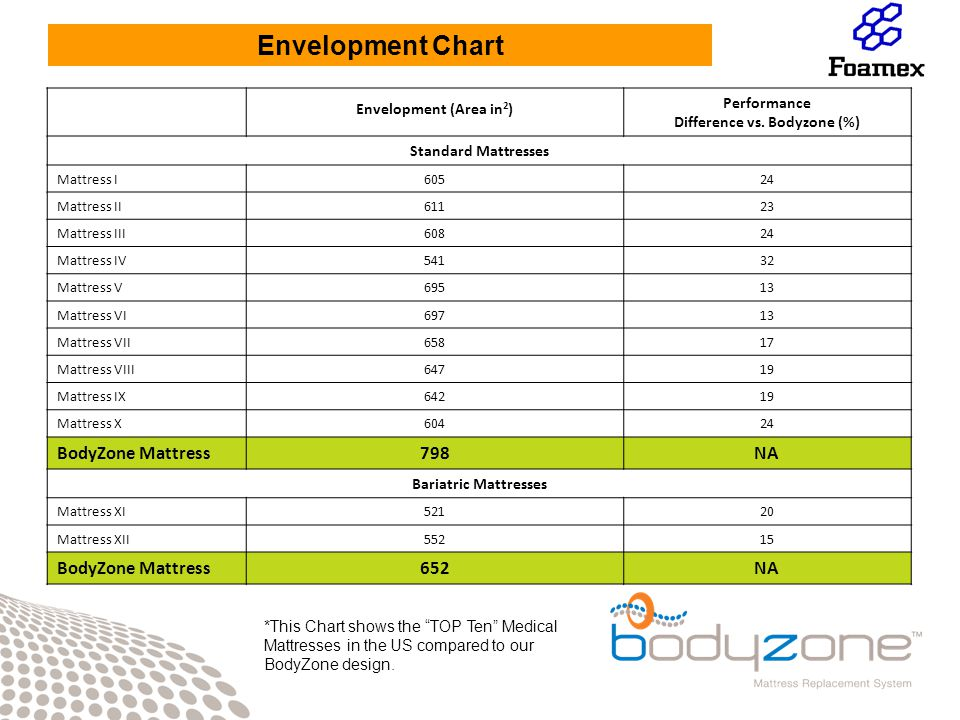 Envelopment (Area in 2 ) Performance Difference vs.