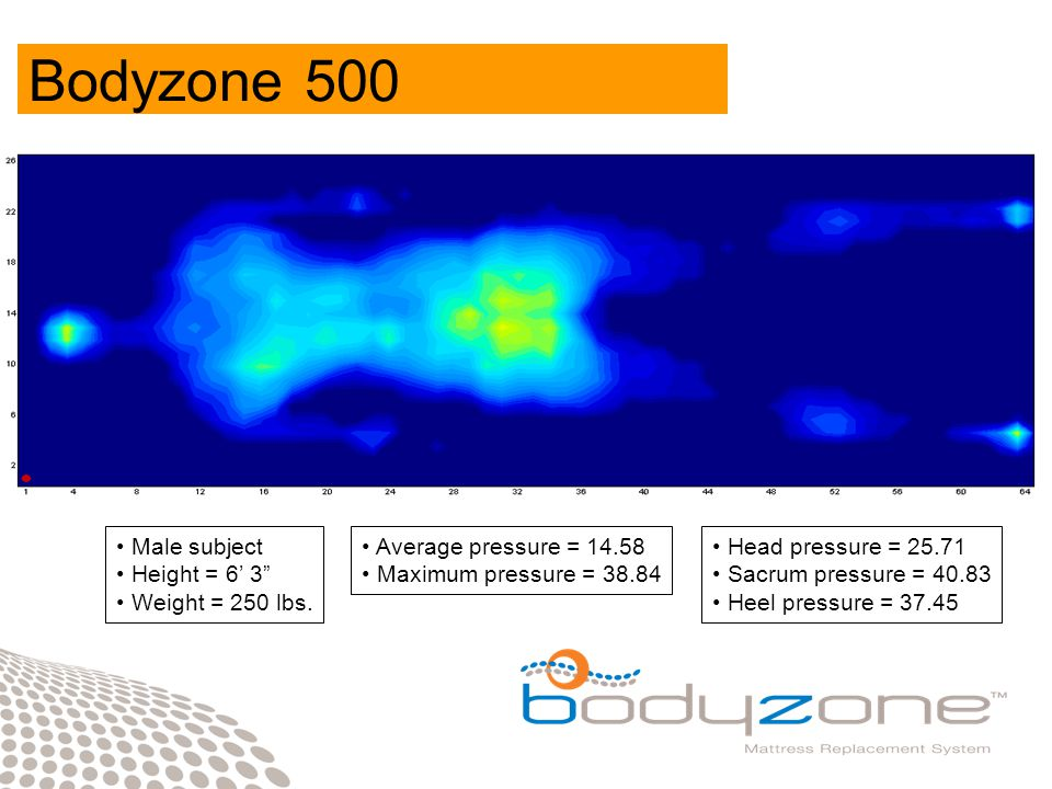 Pressure mapping tests of the standard and bariatric mattresses clearly show the advantages of the Bodyzone surface, with substantially lower values for average and maximum pressure.