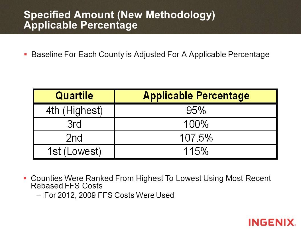 Specified Amount (New Methodology) Applicable Percentage  Baseline For Each County is Adjusted For A Applicable Percentage  Counties Were Ranked From Highest To Lowest Using Most Recent Rebased FFS Costs –For 2012, 2009 FFS Costs Were Used