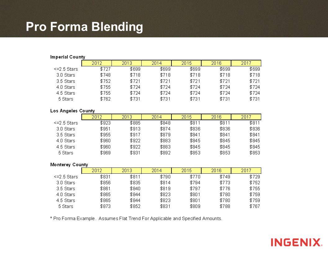 Pro Forma Blending