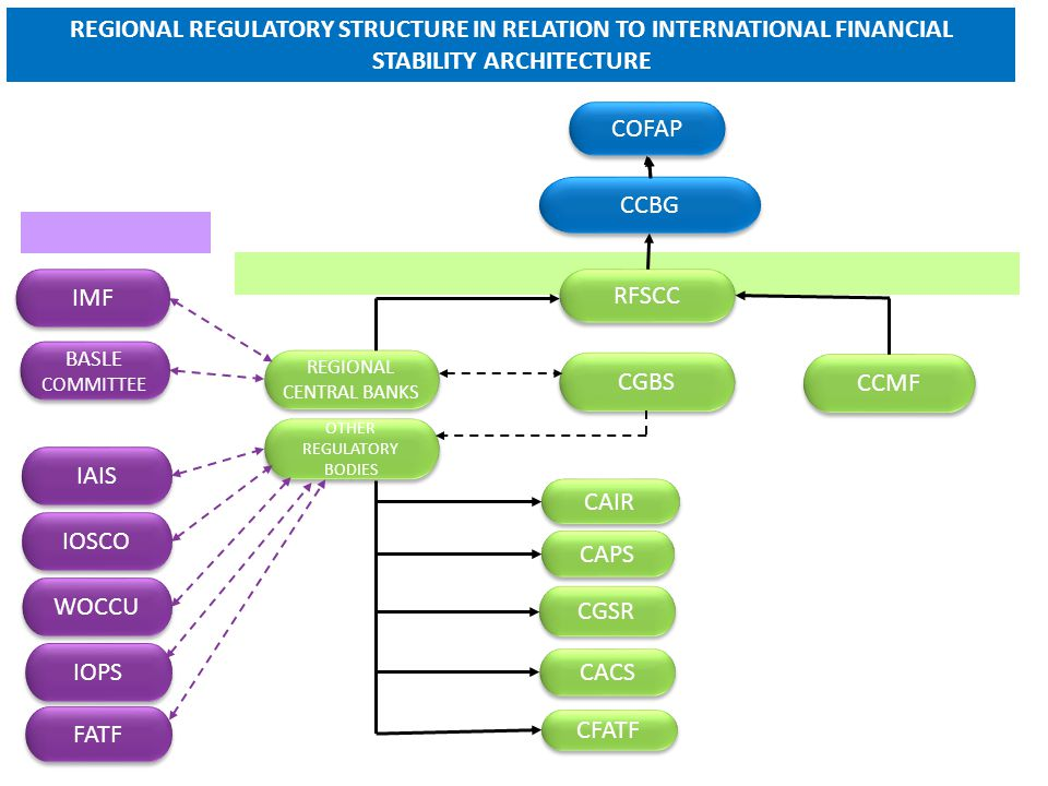 IMF BASLE COMMITTEE BASLE COMMITTEE IAIS IOSCO WOCCU IOPS FATF REGIONAL CENTRAL BANKS REGIONAL CENTRAL BANKS OTHER REGULATORY BODIES CAIR CAPS CGSR CACS CFATF CGBS CCMF RFSCC CCBG COFAP REGIONAL REGULATORY STRUCTURE IN RELATION TO INTERNATIONAL FINANCIAL STABILITY ARCHITECTURE
