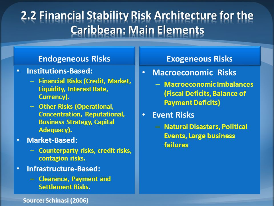 Endogeneous Risks Institutions-Based: – Financial Risks (Credit, Market, Liquidity, Interest Rate, Currency).