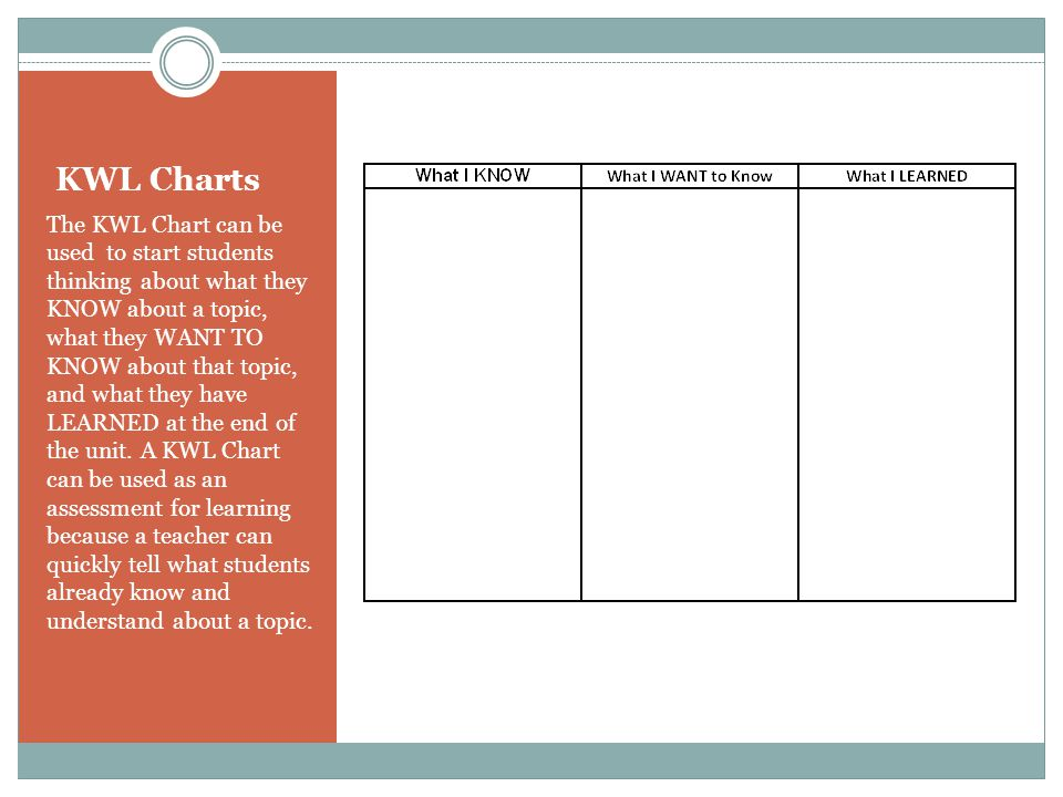 KWL Charts The KWL Chart can be used to start students thinking about what they KNOW about a topic, what they WANT TO KNOW about that topic, and what they have LEARNED at the end of the unit.