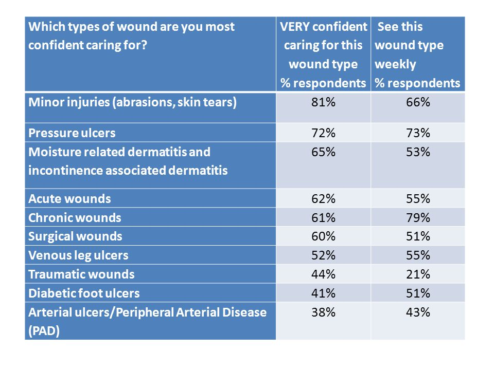 Which types of wound are you most confident caring for? VERY confident caring for this wound type % respondents See this wound type weekly % responden