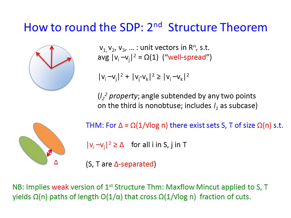 How to round the SDP: 2 nd Structure Theorem v 1, v 2, v 3, … : unit vectors in R n, s.t.