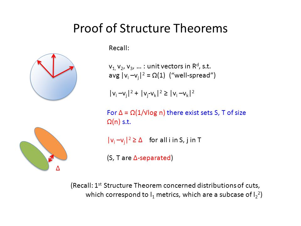 Proof of Structure Theorems Recall: v 1, v 2, v 3, … : unit vectors in R d, s.t.