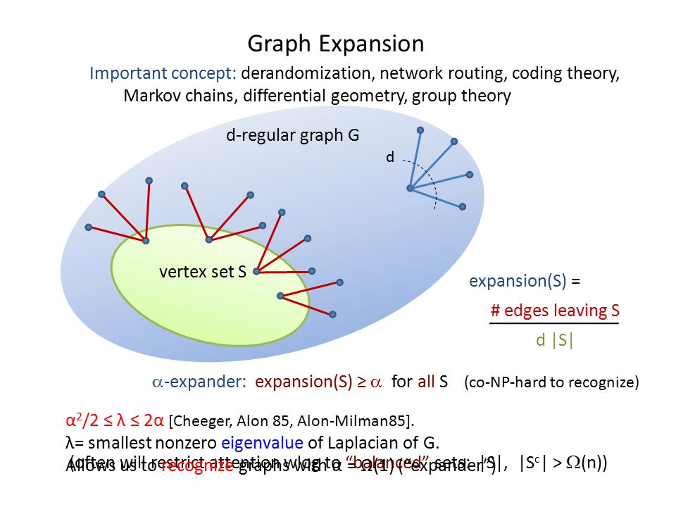 d-regular graph G d vertex set S Graph Expansion expansion(S) = # edges leaving S d |S| Important concept: derandomization, network routing, coding theory, Markov chains, differential geometry, group theory  -expander: expansion(S) ≥  for all S (co-NP-hard to recognize) (often will restrict attention wlog to balanced sets: |S|, |S c | >  (n)) α 2 /2 ≤ λ ≤ 2α [Cheeger, Alon 85, Alon-Milman85].