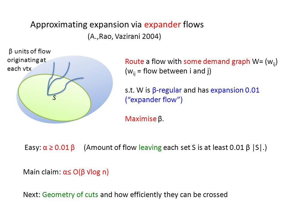 Approximating expansion via expander flows (A.,Rao, Vazirani 2004) S β units of flow originating at each vtx Route a flow with some demand graph W= (w ij ) (w ij = flow between i and j) s.t.