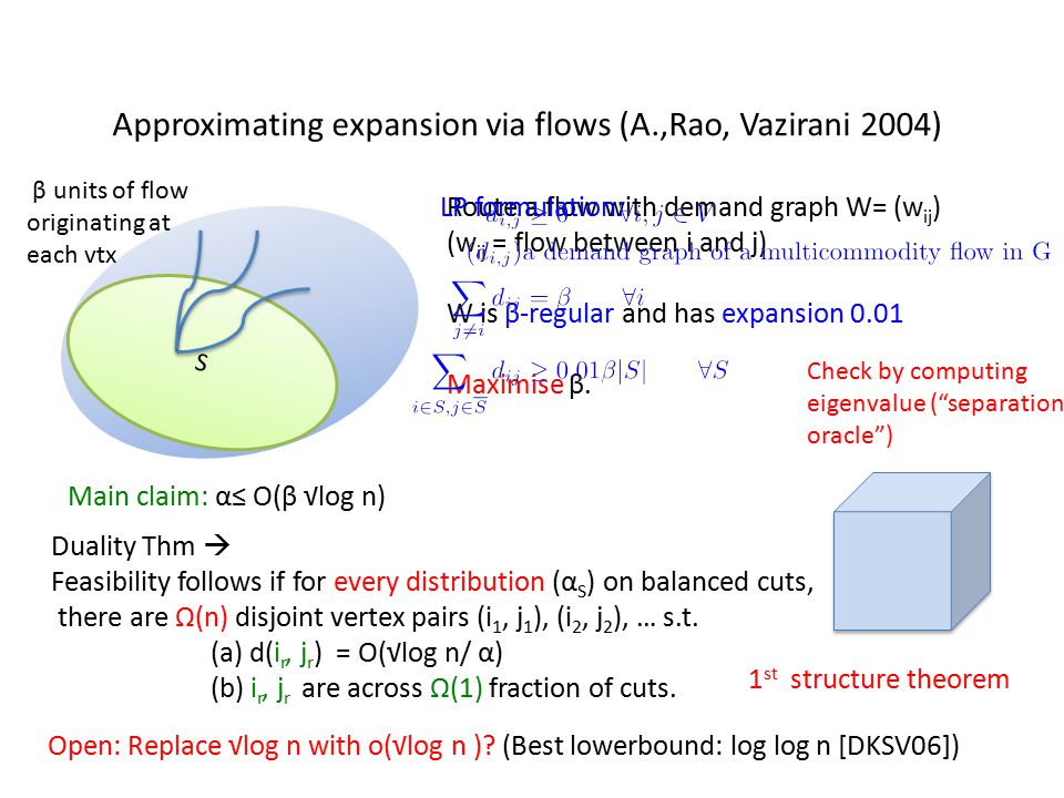 Embedding theorems in one slide Tool 1: Padded decompositions [Krauthgamer,Lee, Mendel,Naor04] Metric space (X, d) Scale S, padding parameter p: Partition probabilistically into pieces of diameter ≤ S, s.t.
