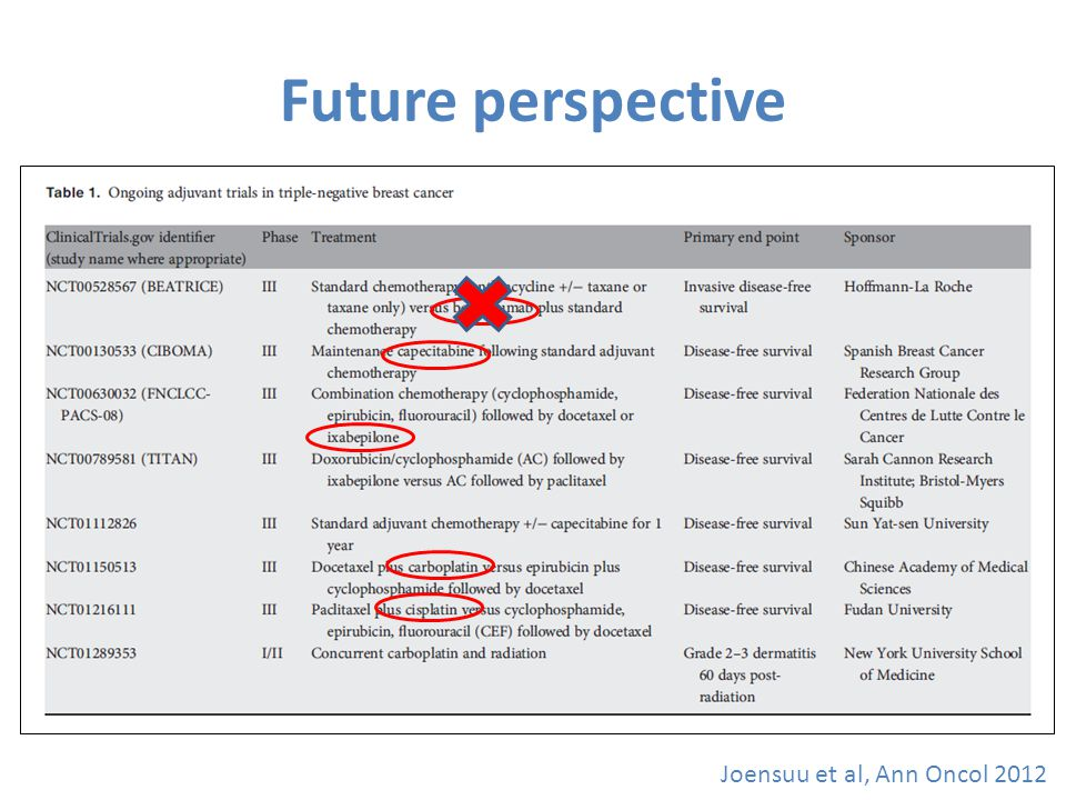 Future perspective Joensuu et al, Ann Oncol 2012