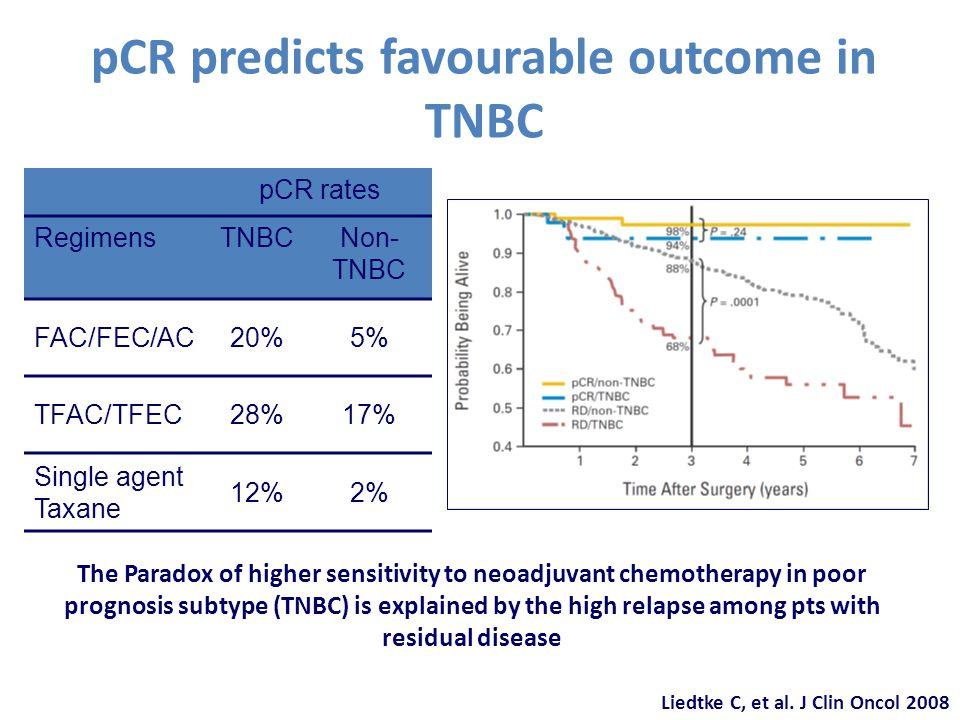 pCR predicts favourable outcome in TNBC Liedtke C, et al.