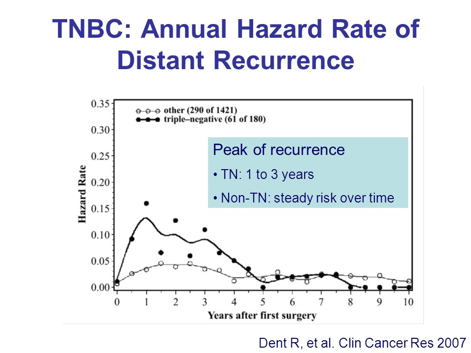 TNBC: Annual Hazard Rate of Distant Recurrence Dent R, et al.