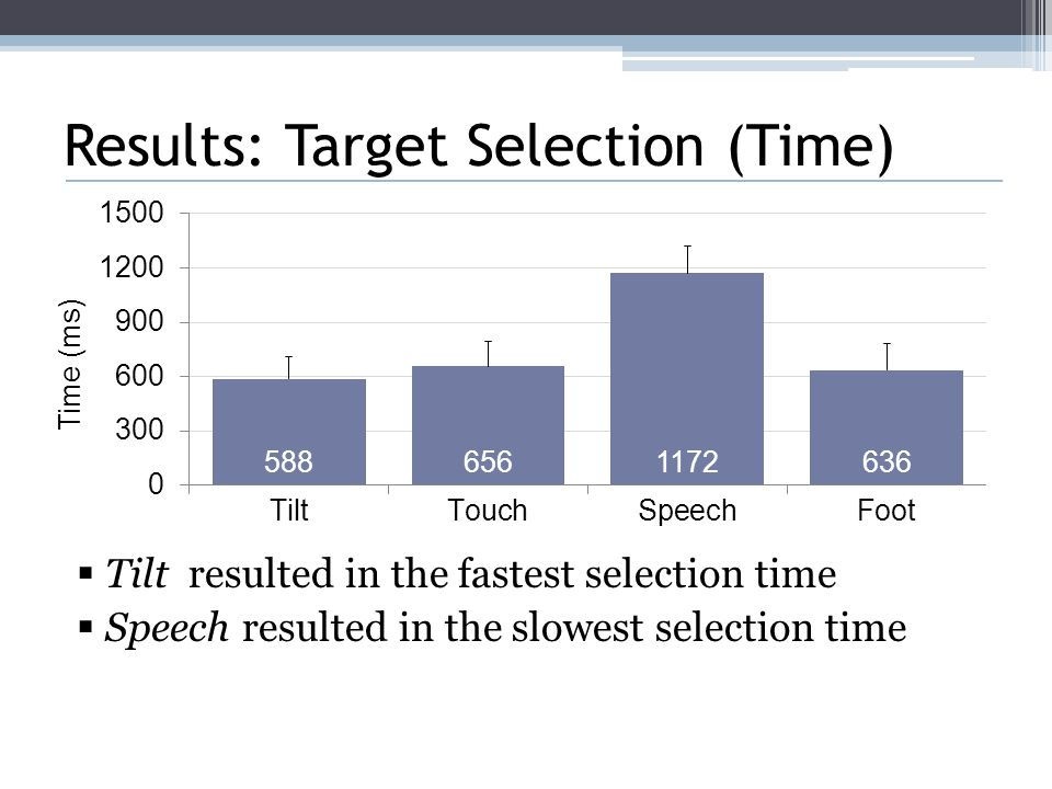 Results: Target Selection (Time)  Tilt resulted in the fastest selection time  Speech resulted in the slowest selection time