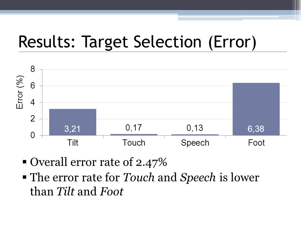 Results: Target Selection (Error)  Overall error rate of 2.47%  The error rate for Touch and Speech is lower than Tilt and Foot